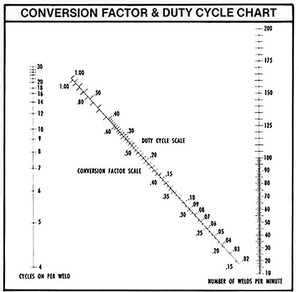 Conversion Factor and Duty Cycle Chart - Production Engineering