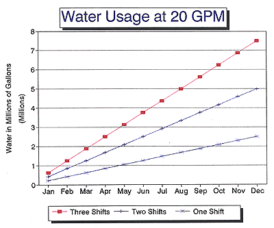 Chiller Water Usage at 20 GPM Chart - Production Engineering