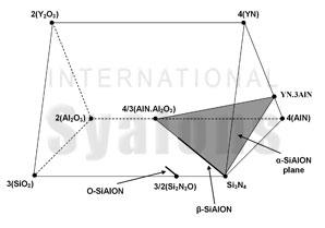 Sialon Phase diagram for the Y-Si-Al-O-N system. - Production Engineering